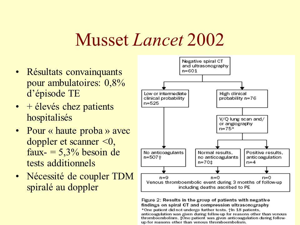 Musset Lancet 2002 Résultats convainquants pour ambulatoires: 0,8% dépisode TE + élevés chez patients hospitalisés Pour « haute proba » avec doppler e