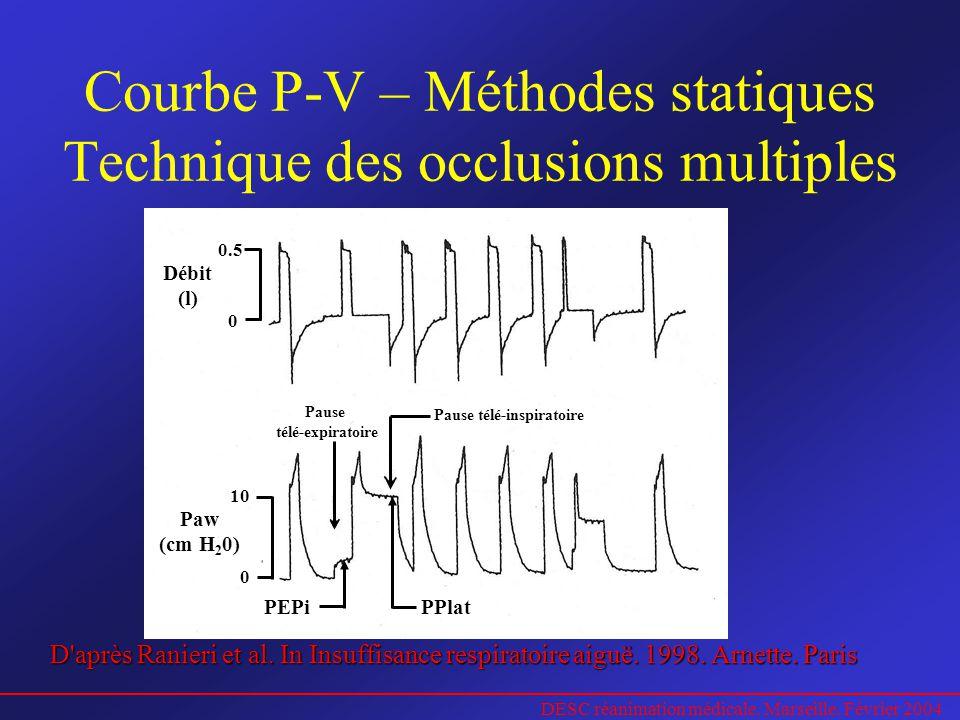 DESC réanimation médicale. Marseille. Février 2004 Courbe P-V – Méthodes statiques Technique des occlusions multiples 0.5 0 Débit (l) 10 0 Paw (cm H 2