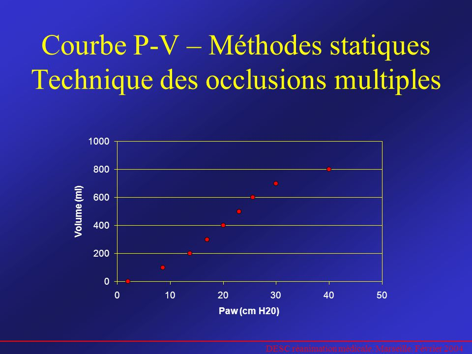 DESC réanimation médicale. Marseille. Février 2004 Courbe P-V – Méthodes statiques Technique des occlusions multiples 0 200 400 600 800 1000 010203040
