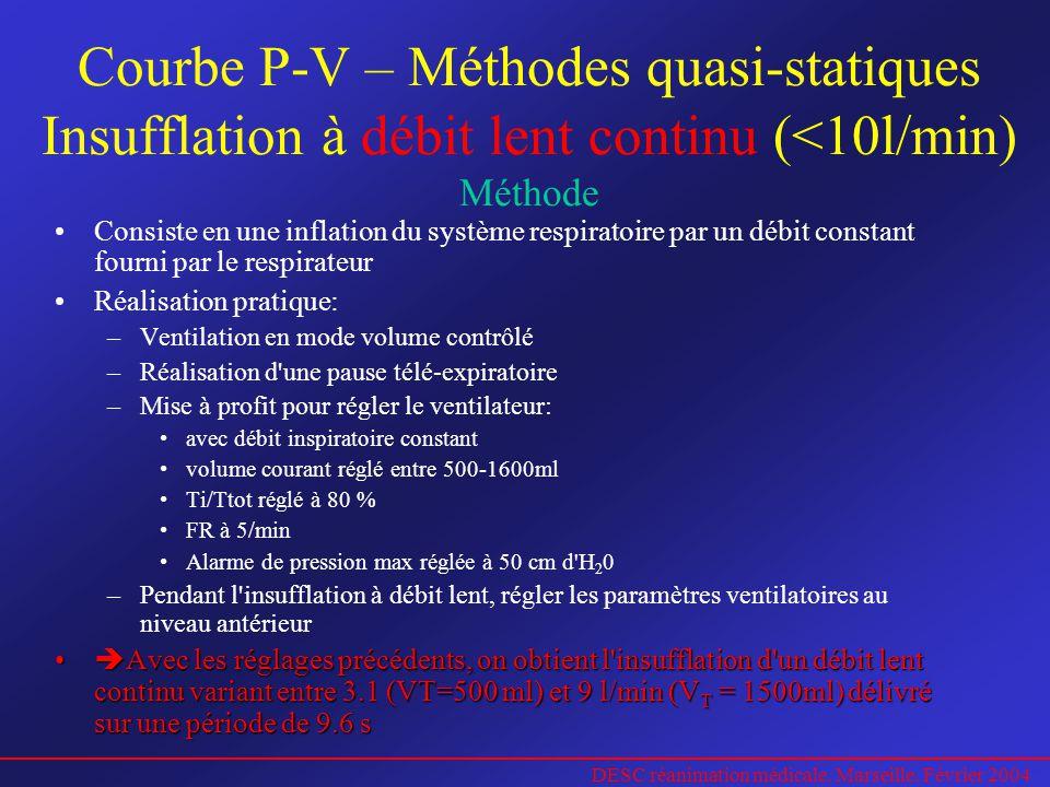 DESC réanimation médicale. Marseille. Février 2004 Courbe P-V – Méthodes quasi-statiques Insufflation à débit lent continu (<10l/min) Méthode Consiste