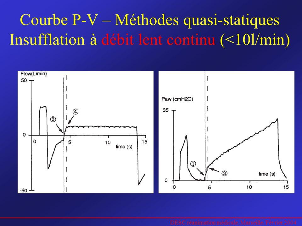 DESC réanimation médicale. Marseille. Février 2004 Courbe P-V – Méthodes quasi-statiques Insufflation à débit lent continu (<10l/min)