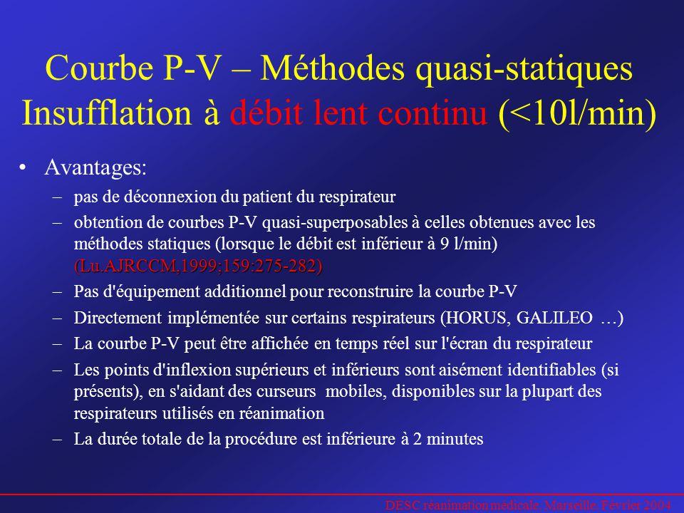 DESC réanimation médicale. Marseille. Février 2004 Courbe P-V – Méthodes quasi-statiques Insufflation à débit lent continu (<10l/min) Avantages: –pas