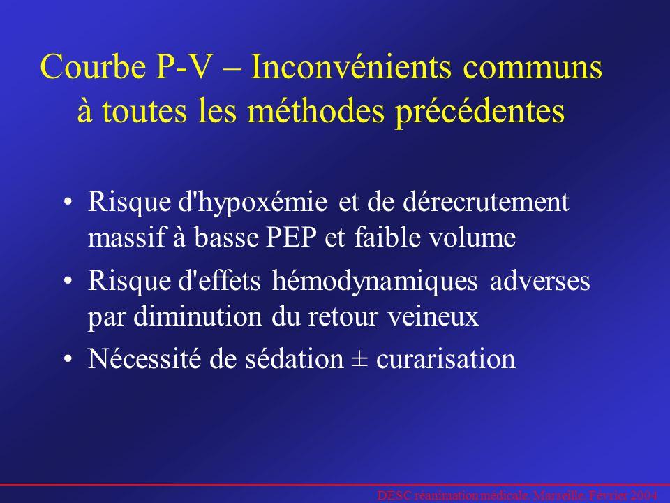 DESC réanimation médicale. Marseille. Février 2004 Courbe P-V – Inconvénients communs à toutes les méthodes précédentes Risque d'hypoxémie et de dérec