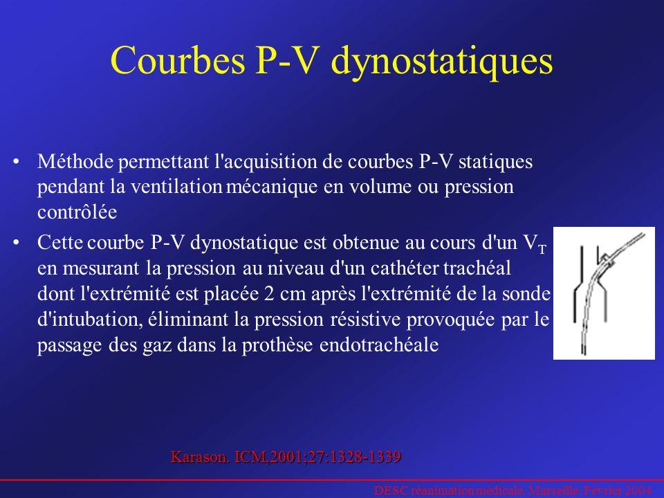 DESC réanimation médicale. Marseille. Février 2004 Courbes P-V dynostatiques Méthode permettant l'acquisition de courbes P-V statiques pendant la vent