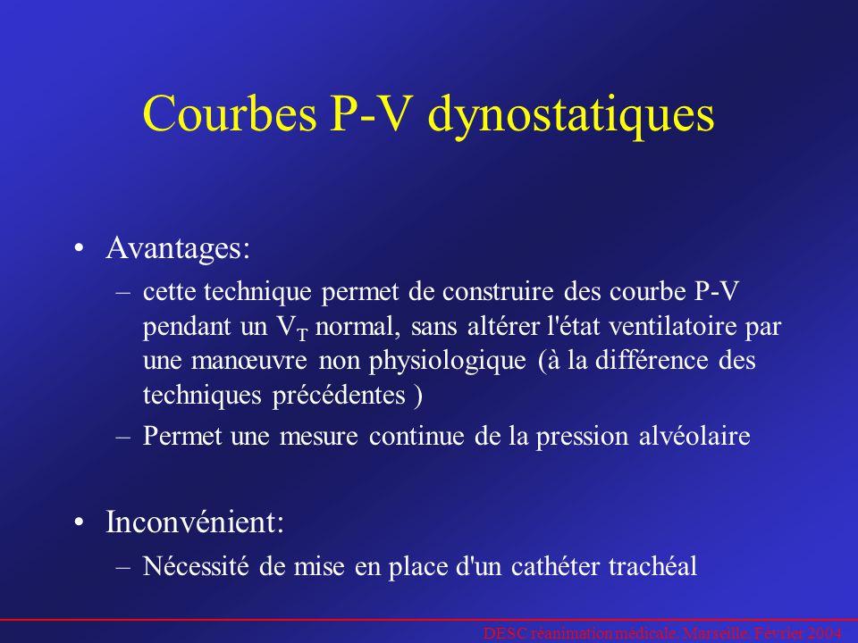 DESC réanimation médicale. Marseille. Février 2004 Courbes P-V dynostatiques Avantages: –cette technique permet de construire des courbe P-V pendant u