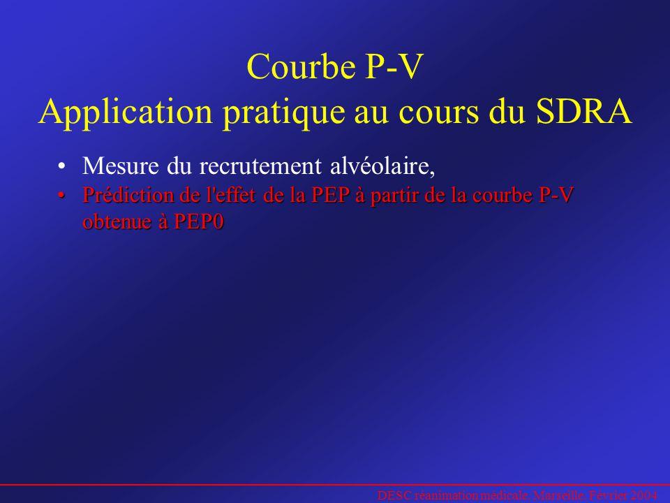DESC réanimation médicale. Marseille. Février 2004 Courbe P-V Application pratique au cours du SDRA Mesure du recrutement alvéolaire, Prédiction de l'