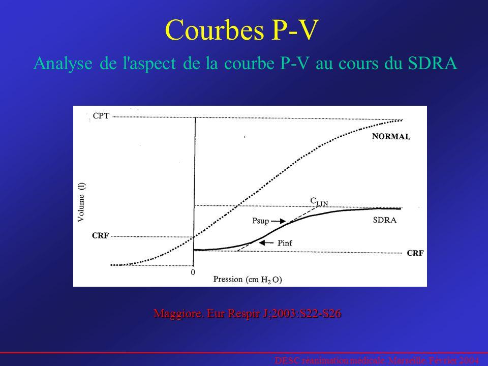 DESC réanimation médicale. Marseille. Février 2004 Courbes P-V Analyse de l'aspect de la courbe P-V au cours du SDRA Maggiore. Eur Respir J;2003:S22-S