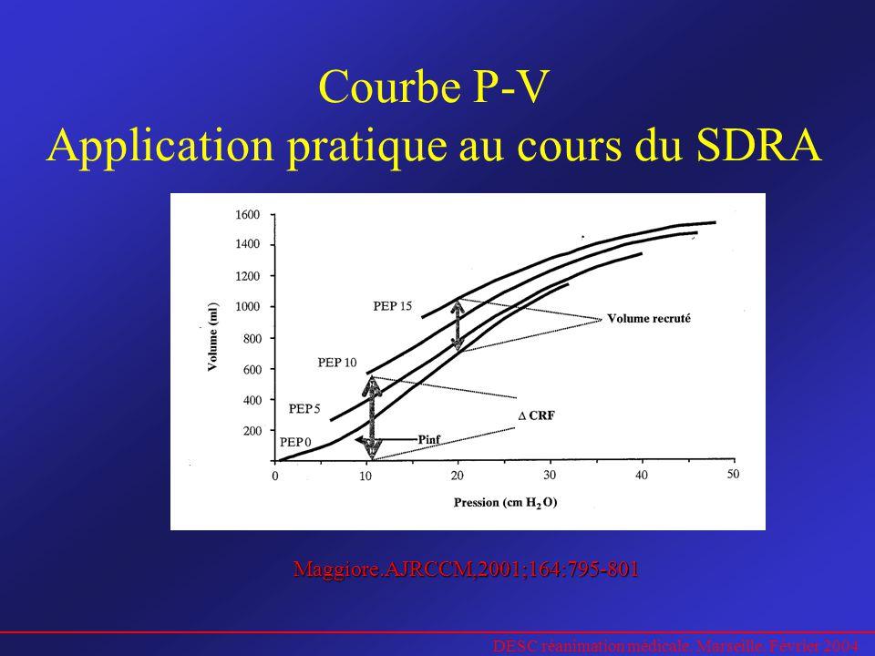 DESC réanimation médicale. Marseille. Février 2004 Courbe P-V Application pratique au cours du SDRA Maggiore.AJRCCM,2001;164:795-801