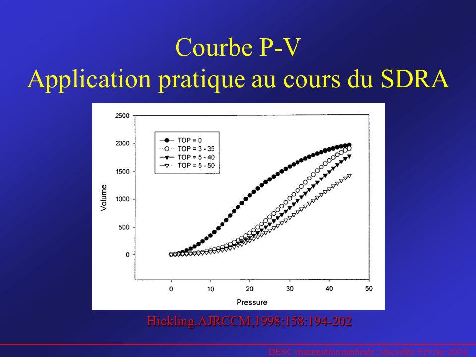 DESC réanimation médicale. Marseille. Février 2004 Courbe P-V Application pratique au cours du SDRA Hickling.AJRCCM,1998;158:194-202
