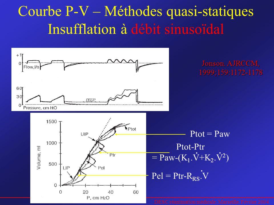 DESC réanimation médicale. Marseille. Février 2004 Courbe P-V – Méthodes quasi-statiques Insufflation à débit sinusoïdal Jonson. AJRCCM, 1999;159:1172