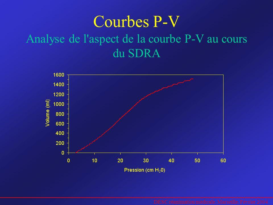 DESC réanimation médicale. Marseille. Février 2004 Courbes P-V Analyse de l'aspect de la courbe P-V au cours du SDRA