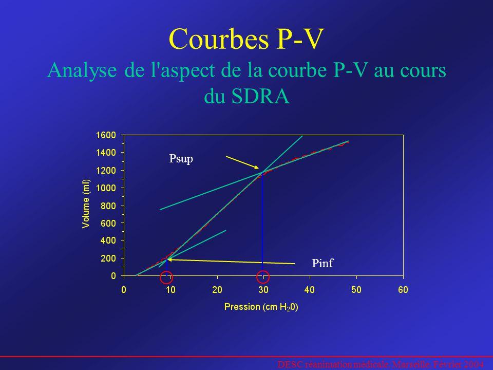 DESC réanimation médicale. Marseille. Février 2004 Courbes P-V Analyse de l'aspect de la courbe P-V au cours du SDRA Pinf Psup