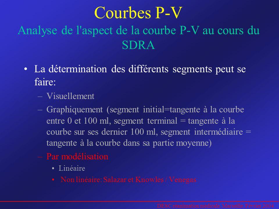 DESC réanimation médicale. Marseille. Février 2004 Courbes P-V Analyse de l'aspect de la courbe P-V au cours du SDRA La détermination des différents s