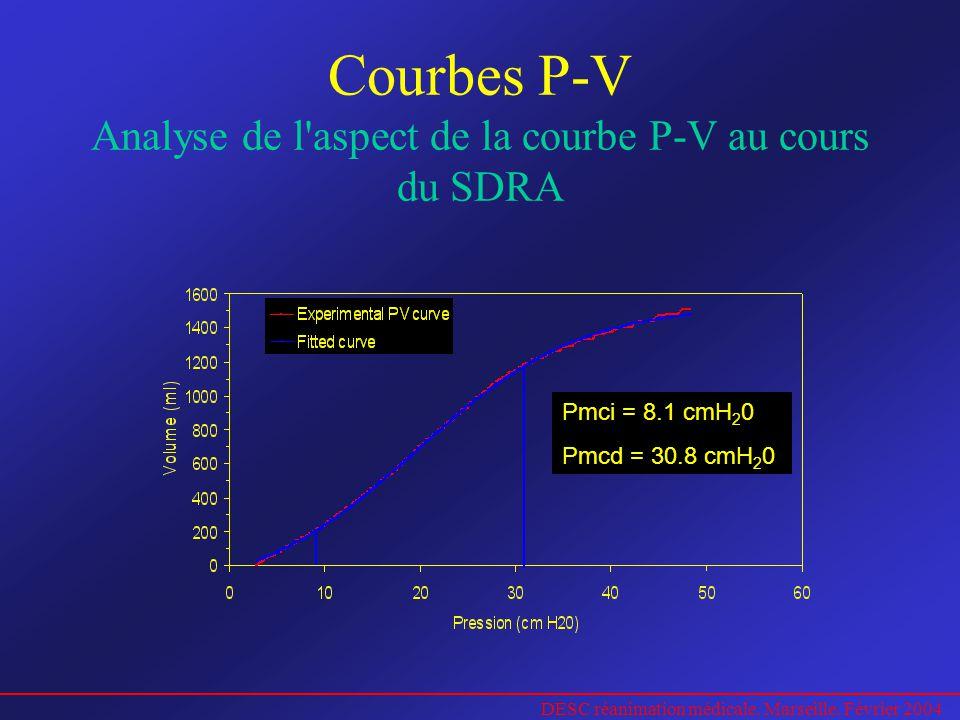 DESC réanimation médicale. Marseille. Février 2004 Courbes P-V Analyse de l'aspect de la courbe P-V au cours du SDRA Pmci = 8.1 cmH 2 0 Pmcd = 30.8 cm