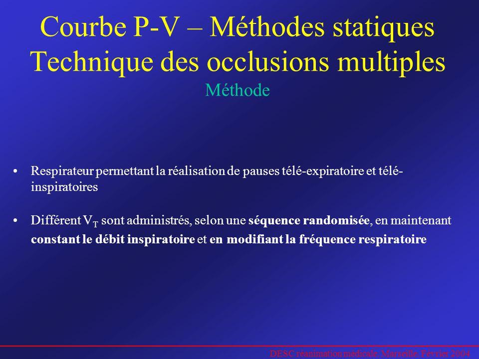 DESC réanimation médicale. Marseille. Février 2004 Courbe P-V – Méthodes statiques Technique des occlusions multiples Méthode Respirateur permettant l