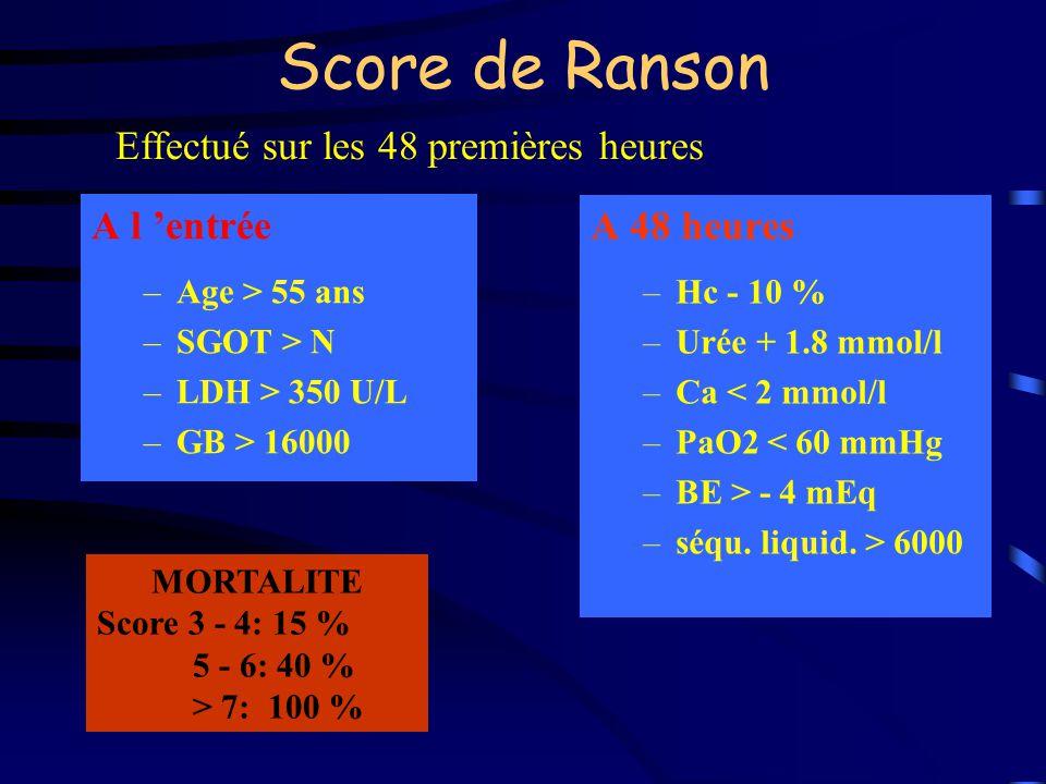 Score de Ranson A l entrée –Age > 55 ans –SGOT > N –LDH > 350 U/L –GB > 16000 A 48 heures –Hc - 10 % –Urée + 1.8 mmol/l –Ca < 2 mmol/l –PaO2 < 60 mmHg