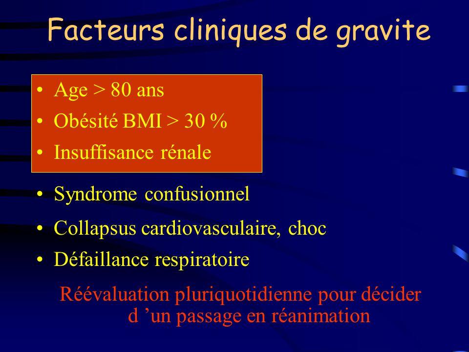 Facteurs cliniques de gravite Age > 80 ans Obésité BMI > 30 % Insuffisance rénale Syndrome confusionnel Collapsus cardiovasculaire, choc Défaillance r