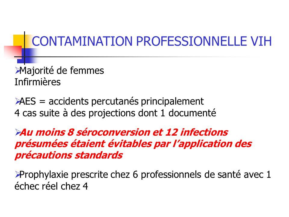 CONTAMINATION PROFESSIONNELLE VIH Majorité de femmes Infirmières AES = accidents percutanés principalement 4 cas suite à des projections dont 1 docume