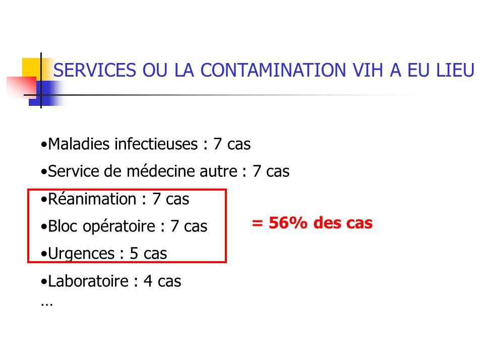 SERVICES OU LA CONTAMINATION VIH A EU LIEU Maladies infectieuses : 7 cas Service de médecine autre : 7 cas Réanimation : 7 cas Bloc opératoire : 7 cas