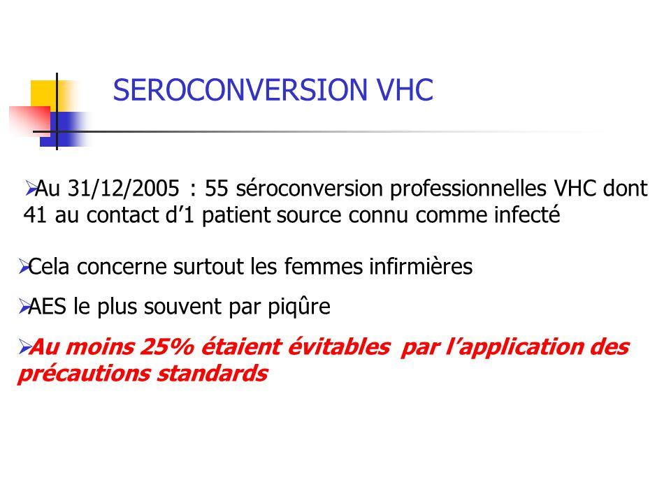 SEROCONVERSION VHC Au 31/12/2005 : 55 séroconversion professionnelles VHC dont 41 au contact d1 patient source connu comme infecté Cela concerne surto