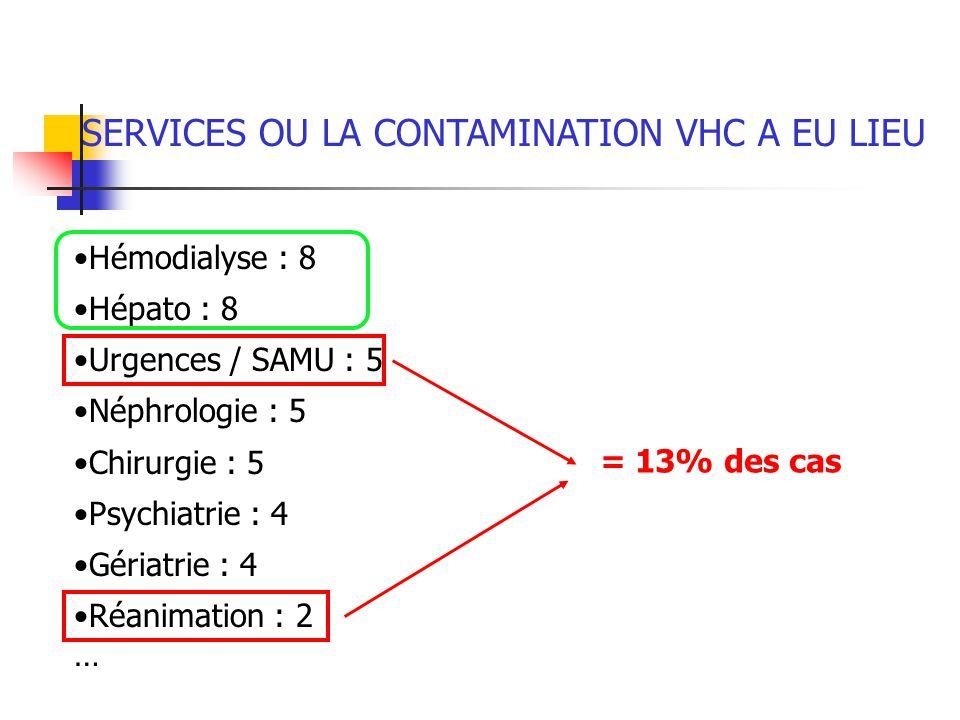 SERVICES OU LA CONTAMINATION VHC A EU LIEU Hémodialyse : 8 Hépato : 8 Urgences / SAMU : 5 Néphrologie : 5 Chirurgie : 5 Psychiatrie : 4 Gériatrie : 4