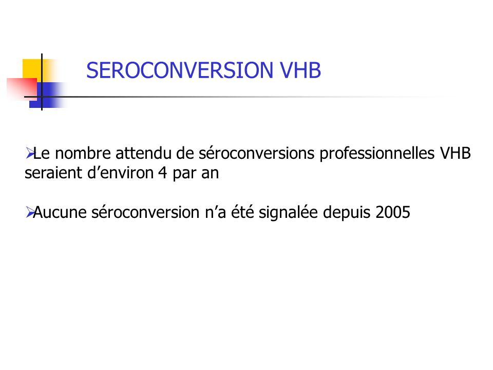 SEROCONVERSION VHB Le nombre attendu de séroconversions professionnelles VHB seraient denviron 4 par an Aucune séroconversion na été signalée depuis 2