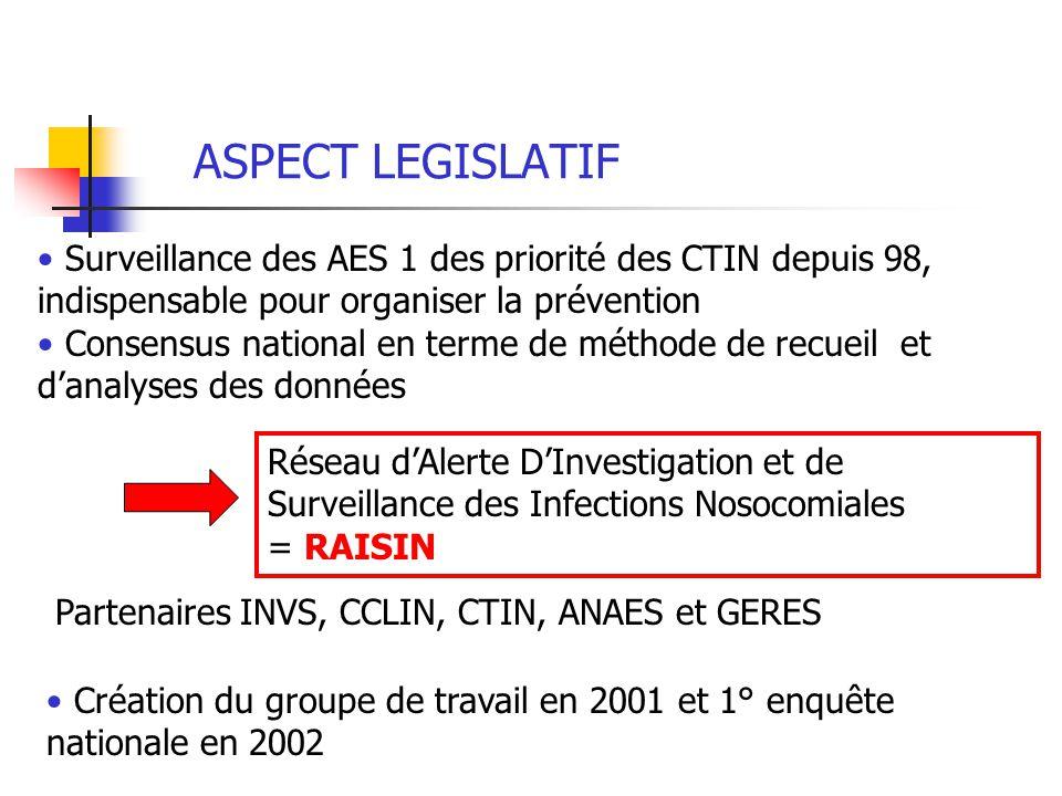 ASPECT LEGISLATIF Surveillance des AES 1 des priorité des CTIN depuis 98, indispensable pour organiser la prévention Consensus national en terme de mé