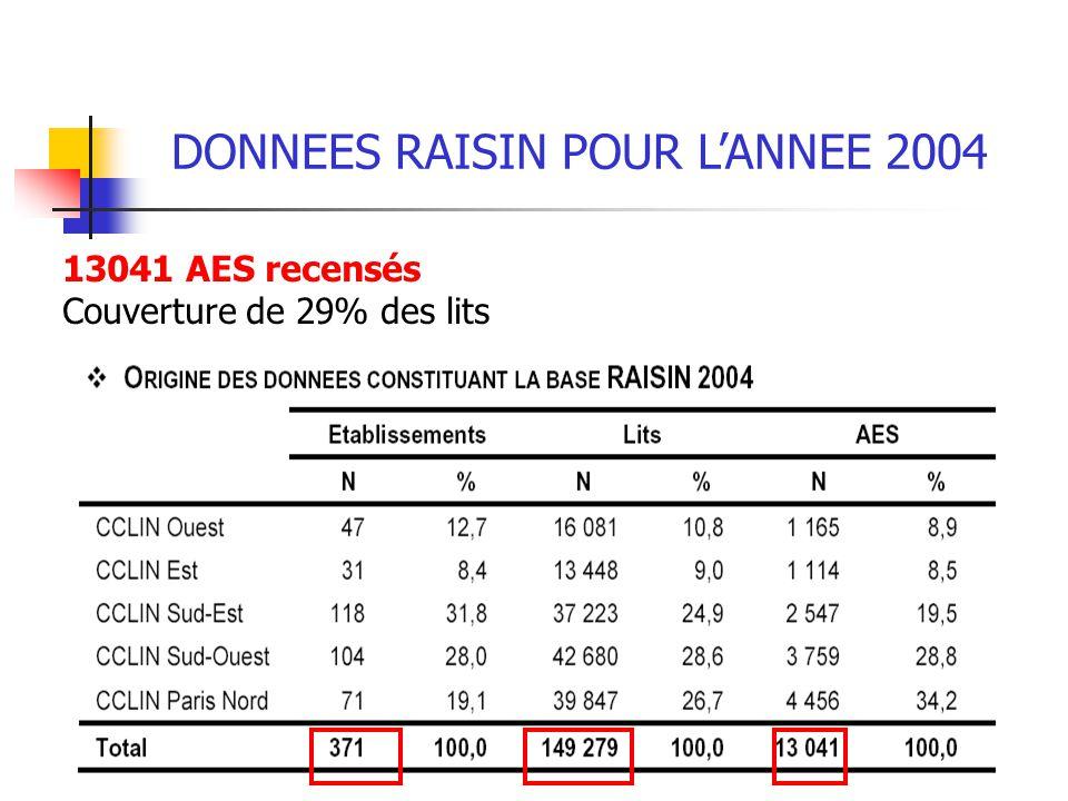 DONNEES RAISIN POUR LANNEE 2004 13041 AES recensés Couverture de 29% des lits