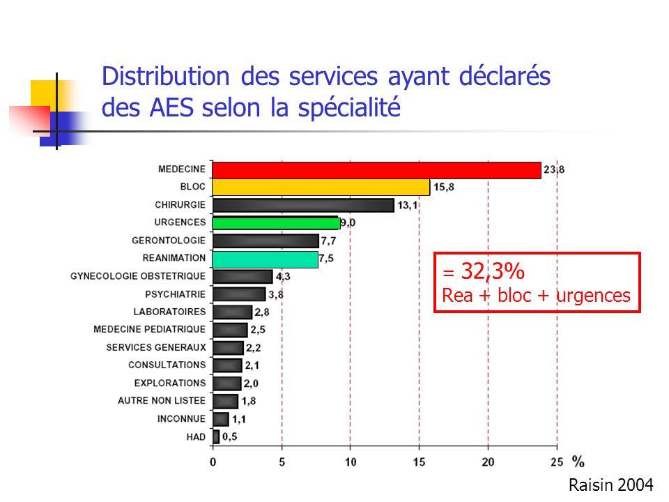 Distribution des services ayant déclarés des AES selon la spécialité = 32,3% Rea + bloc + urgences Raisin 2004