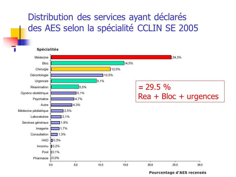 Distribution des services ayant déclarés des AES selon la spécialité CCLIN SE 2005 = 29.5 % Rea + Bloc + urgences
