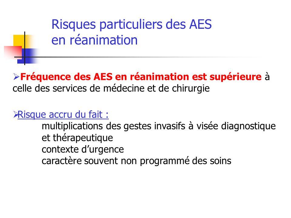 Risques particuliers des AES en réanimation Fréquence des AES en réanimation est supérieure à celle des services de médecine et de chirurgie Risque ac