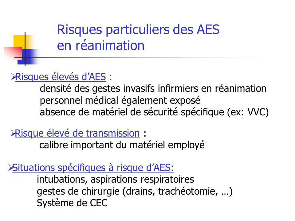 Risques élevés dAES : densité des gestes invasifs infirmiers en réanimation personnel médical également exposé absence de matériel de sécurité spécifi