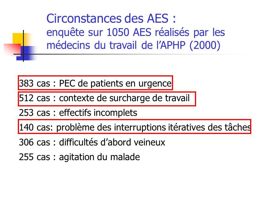 Circonstances des AES : enquête sur 1050 AES réalisés par les médecins du travail de lAPHP (2000) 383 cas : PEC de patients en urgence 512 cas : conte