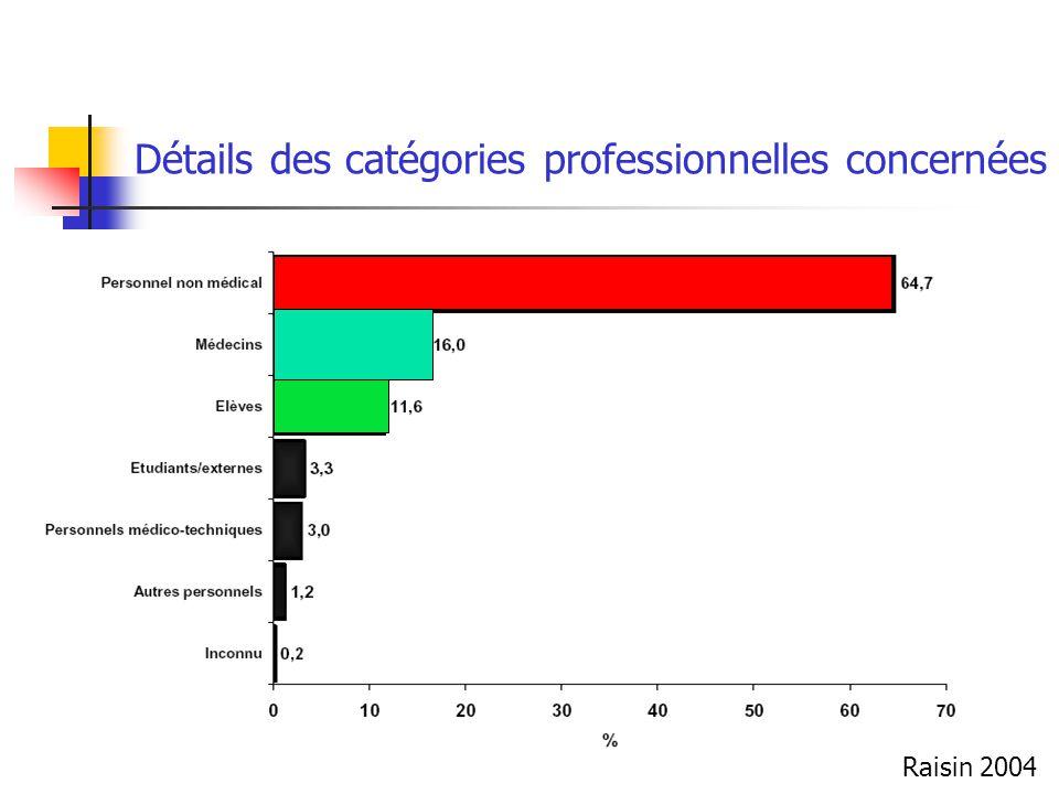Détails des catégories professionnelles concernées Raisin 2004