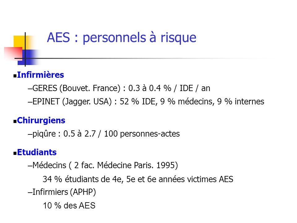 AES : personnels à risque Infirmières – GERES (Bouvet. France) : 0.3 à 0.4 % / IDE / an – EPINET (Jagger. USA) : 52 % IDE, 9 % médecins, 9 % internes