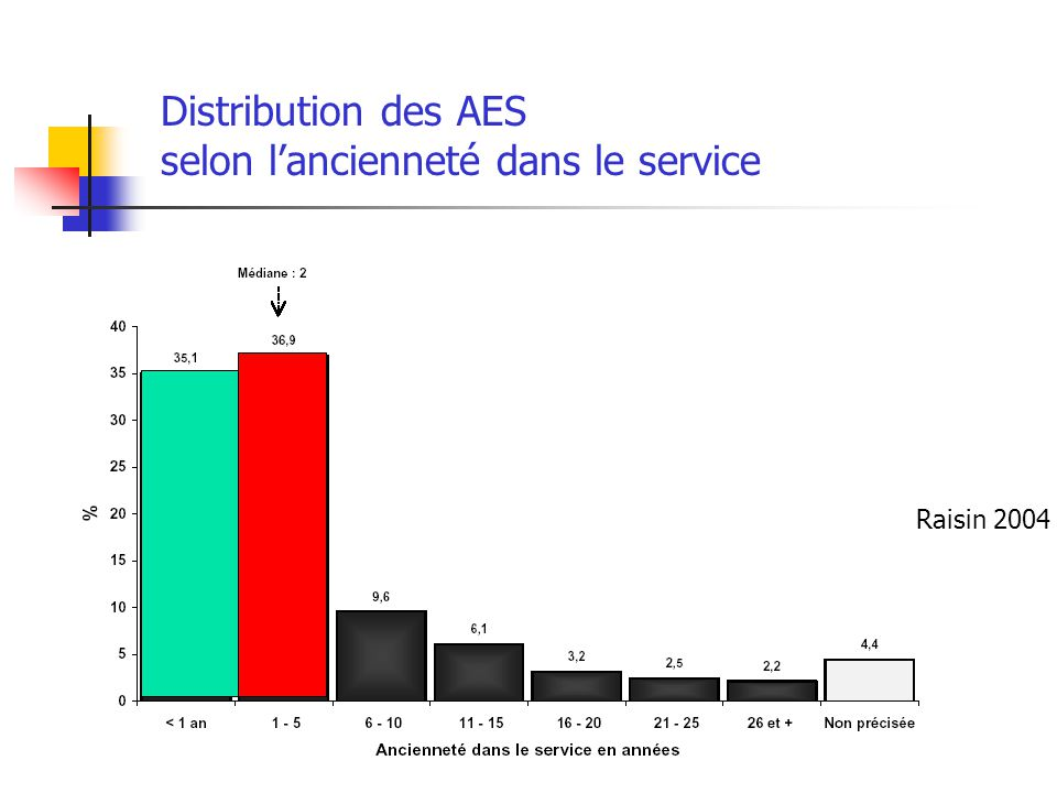Distribution des AES selon lancienneté dans le service Raisin 2004