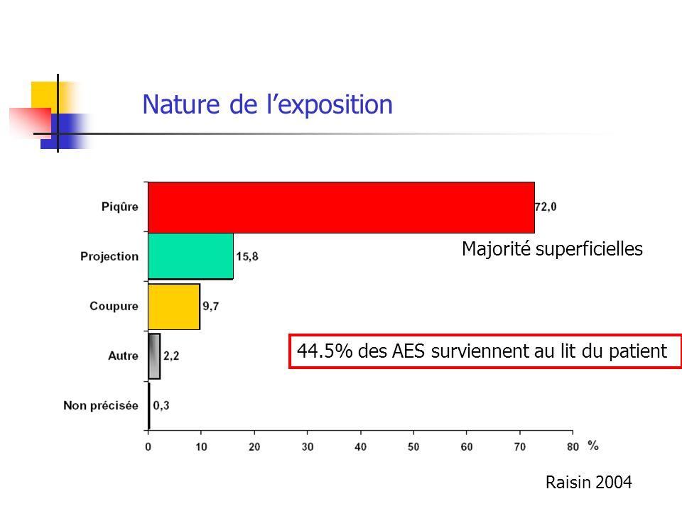 Majorité superficielles Nature de lexposition 44.5% des AES surviennent au lit du patient Raisin 2004