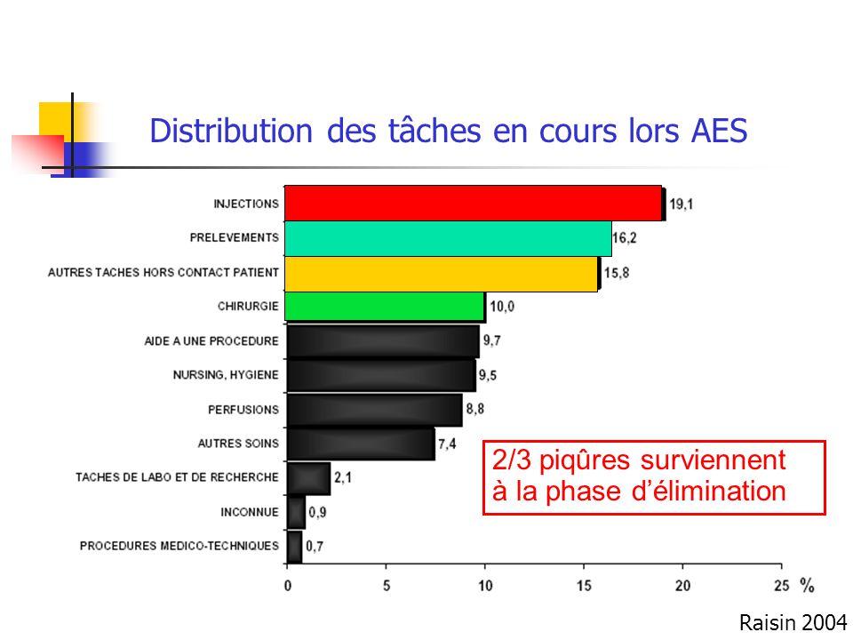 Distribution des tâches en cours lors AES 2/3 piqûres surviennent à la phase délimination Raisin 2004