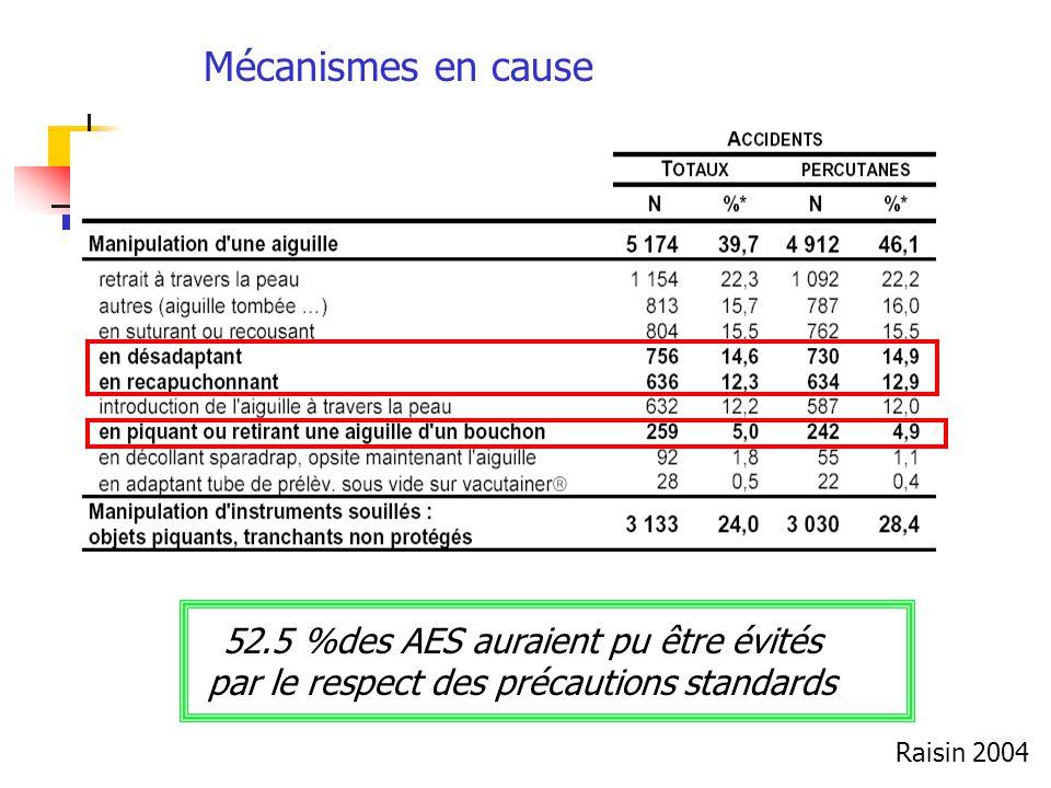 Mécanismes en cause 52.5 %des AES auraient pu être évités par le respect des précautions standards Raisin 2004