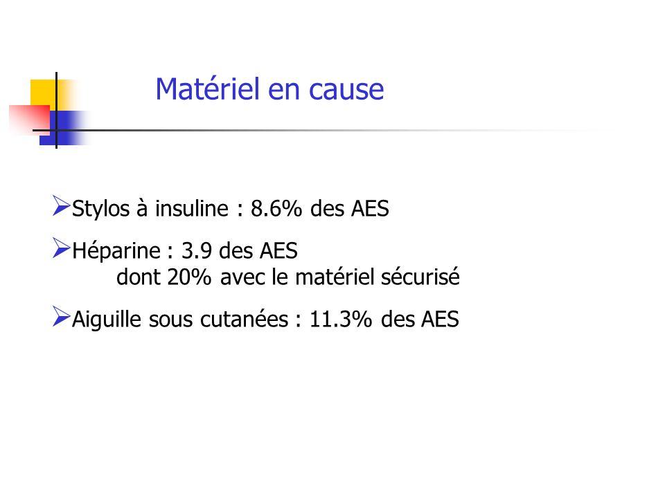 Matériel en cause Stylos à insuline : 8.6% des AES Héparine : 3.9 des AES dont 20% avec le matériel sécurisé Aiguille sous cutanées : 11.3% des AES