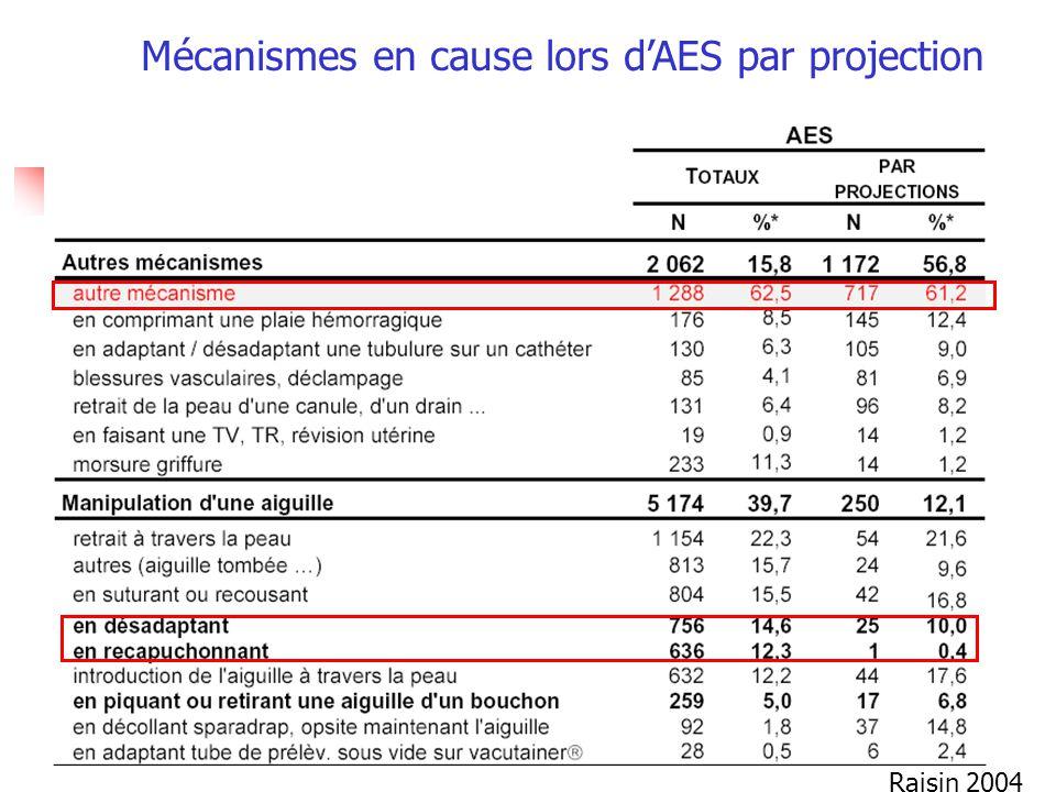 Mécanismes en cause lors dAES par projection Raisin 2004