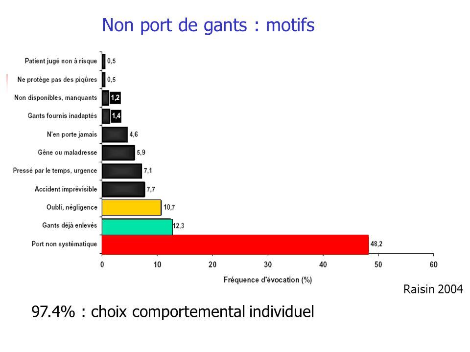 Non port de gants : motifs 97.4% : choix comportemental individuel Raisin 2004