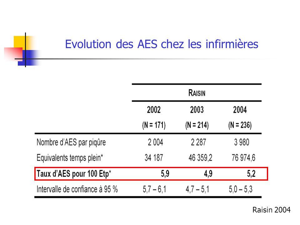 Evolution des AES chez les infirmières Raisin 2004