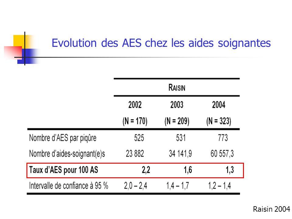 Evolution des AES chez les aides soignantes Raisin 2004