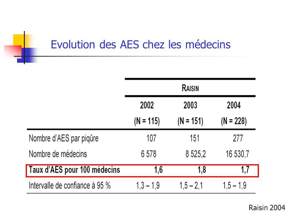Evolution des AES chez les médecins Raisin 2004