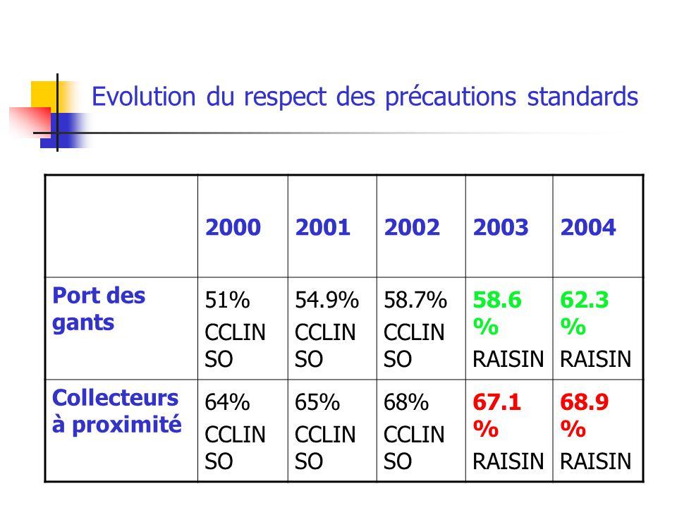 Evolution du respect des précautions standards 20002001200220032004 Port des gants 51% CCLIN SO 54.9% CCLIN SO 58.7% CCLIN SO 58.6 % RAISIN 62.3 % RAI