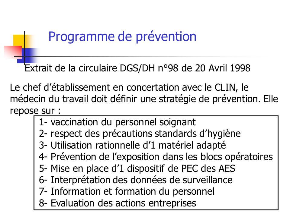 Programme de prévention Extrait de la circulaire DGS/DH n°98 de 20 Avril 1998 Le chef détablissement en concertation avec le CLIN, le médecin du trava