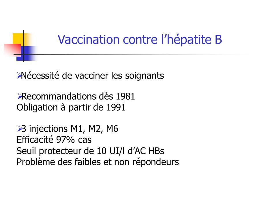 Vaccination contre lhépatite B Nécessité de vacciner les soignants Recommandations dès 1981 Obligation à partir de 1991 3 injections M1, M2, M6 Effica