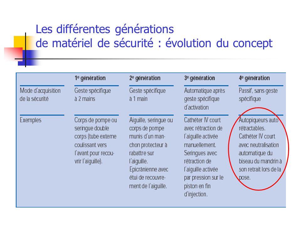 Les différentes générations de matériel de sécurité : évolution du concept
