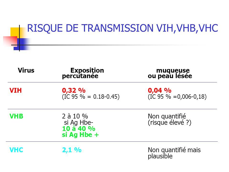 RISQUE DE TRANSMISSION VIH,VHB,VHC VirusExpositionmuqueuse percutanéeou peau lésée VIH0,32 %0,04 % (IC 95 % = 0.18-0.45)(IC 95 % =0,006-0,18) VHB2 à 1